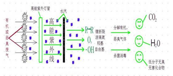UV高效光解净化器工作原理图